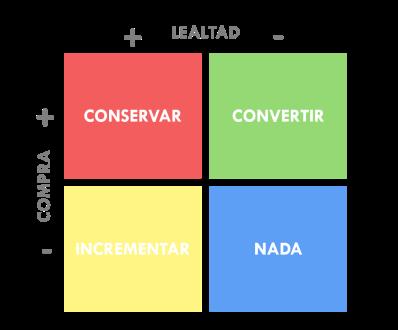Marketing_Digital_Harry_Aguilar_Matriz_Cliente